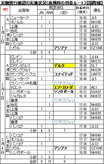 実機飛行確認の実施状況(南風時の到着ルート)【国際線】