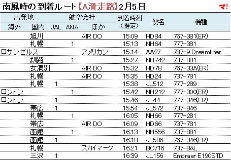 南風時の到着ルート【A滑走路】2月5日