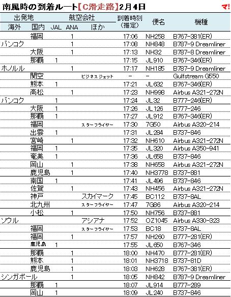 南風時の到着ルート【C滑走路】2月4日