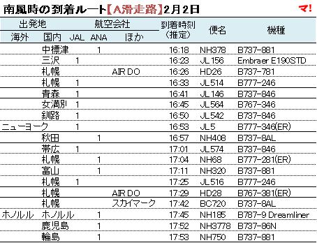 南風時の到着ルート【A滑走路】2月2日