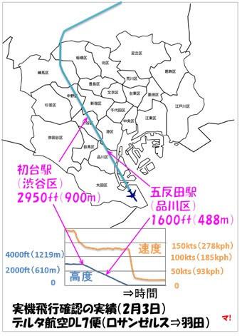 実機飛行確認の実績(2月3日) デルタ航空DL7便(ロサンゼルス⇒羽田)