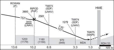 公示された3.45度の進入角でVNAVを使用する方法