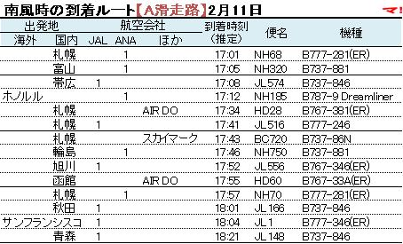 南風時の到着ルート【A滑走路】2月11日