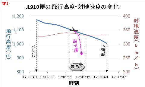 JL910便の飛行高度・対地速度の変化