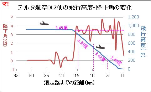 デルタ航空DL7便の飛行高度・降下角の変化