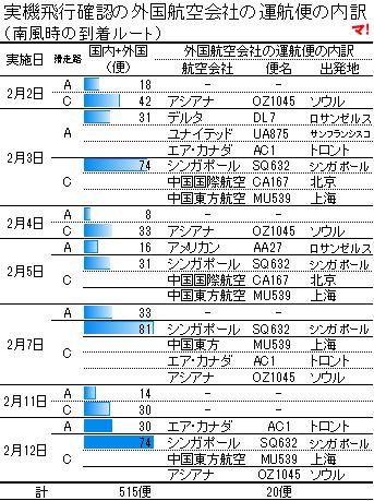 実機飛行確認の外国航空会社の運航便の内訳 (南風時の到着ルート)