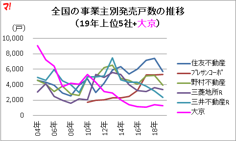 全国の事業主別発売戸数の推移 (19年上位5社+大京)