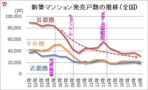 新築マンション発売戸数の推移(全国)