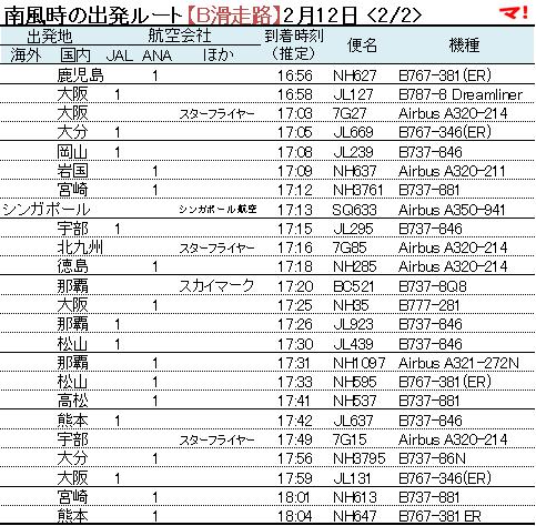 南風時の出発ルート【B滑走路】2月12日 <2/2>