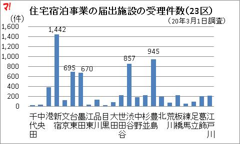 住宅宿泊事業の届出施設の受理件数(23区)