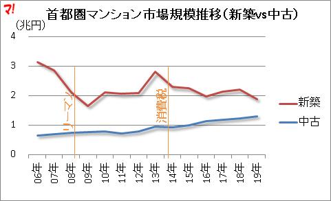 首都圏マンション市場規模推移(新築vs中古)