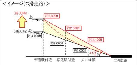 着陸時の降下角引き上げ追加対策