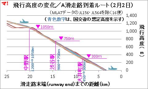 飛行高度の変化/A滑走路到着ルート(2月2日)