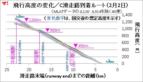 飛行高度の変化/C滑走路到着ルート(2月2日)