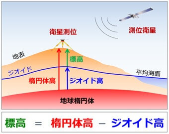 GPS高度(楕円体高)=標高+ジオイド高