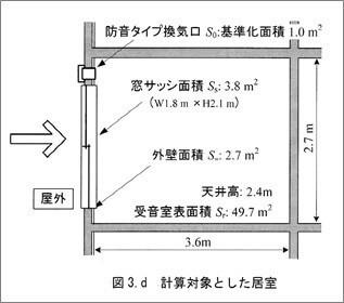 計算対象とした居室モデル