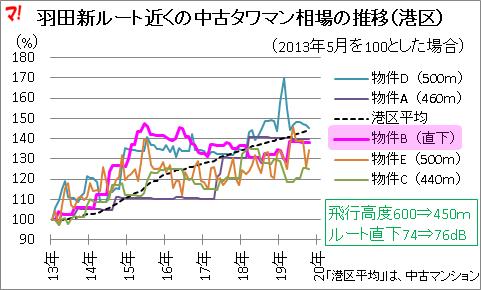 羽田新ルート近くの中古タワマン相場の推移(港区)