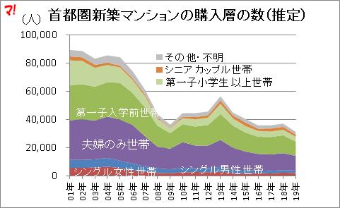 首都圏新築マンションの購入層の数(推定)