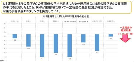 ILS運用時(降下角3.0度)とRNAV運用時(降下角3.45度)の騒音実測を比較した結果