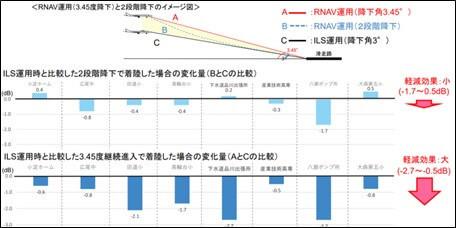「RNAV運用(降下角3.45度)」と「RNAV運用(2段階降下)」は、ILS運用(降下角3度)と比較