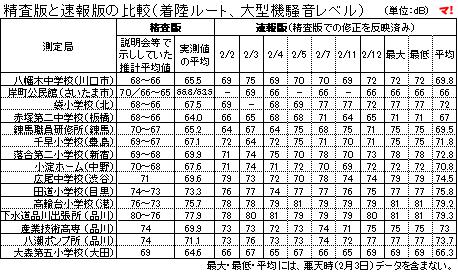 精査版と速報版の比較(着陸ルート、大型機騒音レベル)