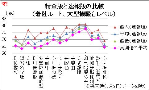 精査版と速報版の比較 (着陸ルート、大型機騒音レベル)