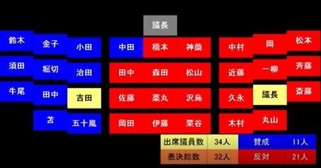 羽田新ルート請願の中間報告に係る投票結果