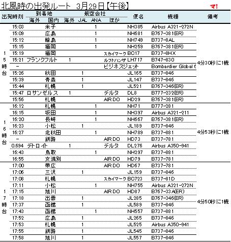 北風時の出発ルート 3月29日【午後】