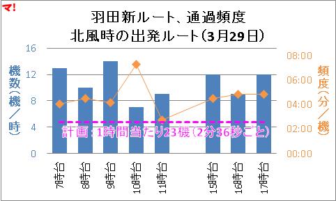 羽田新ルート、通過頻度 北風時の出発ルート(3月29日)