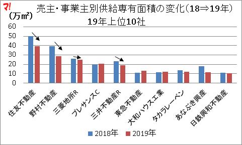 売主・事業主別供給専有面積の変化(18⇒19年)
