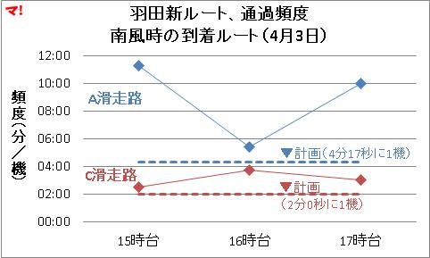 羽田新ルート、通過頻度 南風時の到着ルート(4月3日)