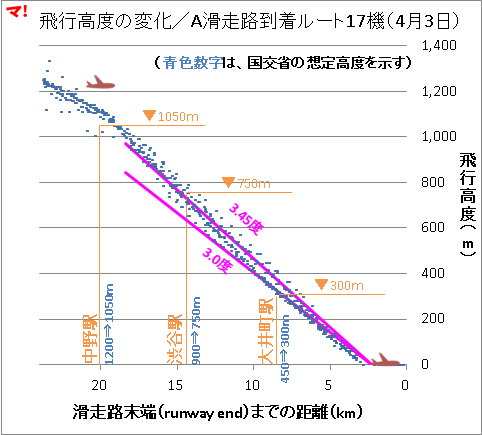 飛行高度の変化/A滑走路到着ルート17機(4月3日)