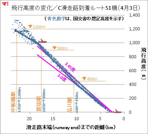 飛行高度の変化/C滑走路到着ルート51機(4月3日)