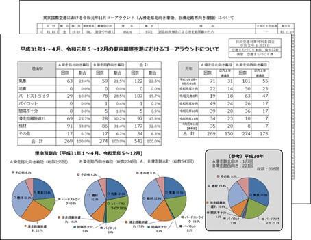 羽田空港対策特別委員会の配布資料
