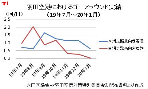 羽田空港におけるゴーアラウンド実績 (19年7月~20年1月)