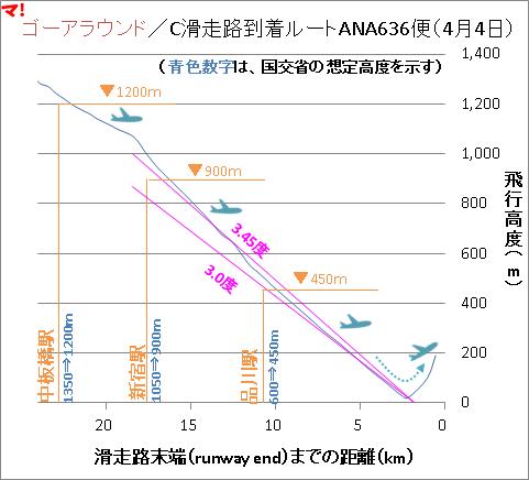 ゴーアラウンド/C滑走路到着ルートANA636便(4月4日)