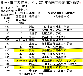 ルート直下の騒音レベルに対する画面表示値の乖離