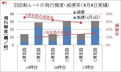 羽田新ルートの飛行頻度・減便率(4月4日実績)