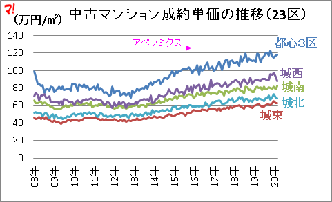 中古マンション成約単価の推移(23区)