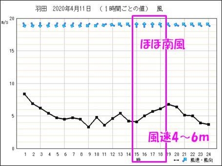 羽田空港のアメダスデータ