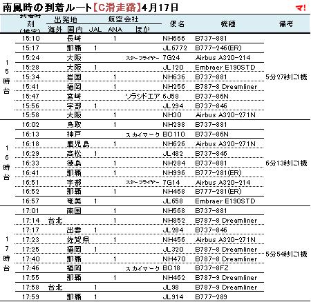 南風時の到着ルート【C滑走路】4月17日