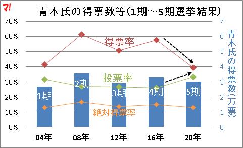 青木氏の得票数等(1期~5期選挙結果)