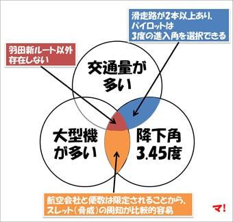 羽田新ルートの特異性