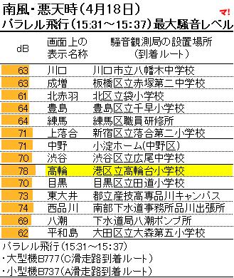 南風・悪天時(4月18日) パラレル飛行(15:31~15:37)最大騒音レベル