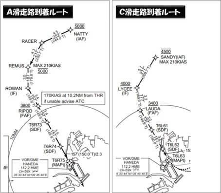 eAIP(電子航空路誌)羽田新ルート