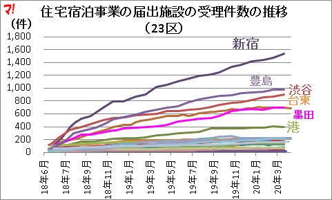住宅宿泊事業の届出施設の受理件数の推移 (23区)