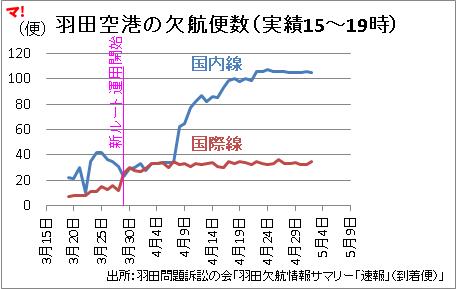 羽田空港の欠航便数(実績15~19時)