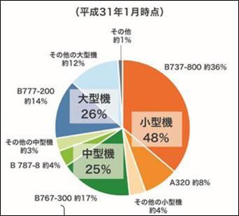 国交省データ(19年1月時点)