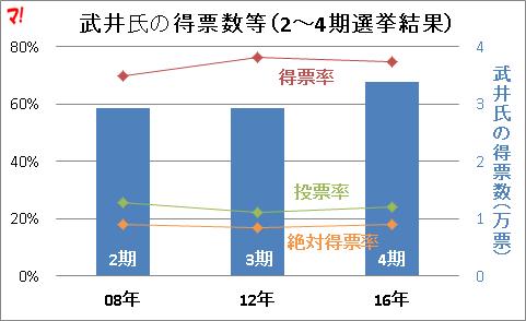 武井氏の得票数等(2~4期選挙結果)