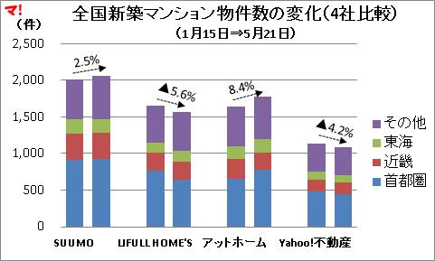 全国新築マンション物件数の変化(4社比較)